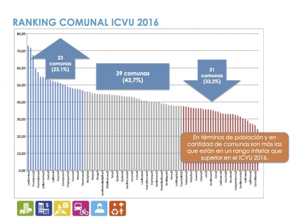 Haz click para agrandar. Fuente: Informe ICVU 2016
