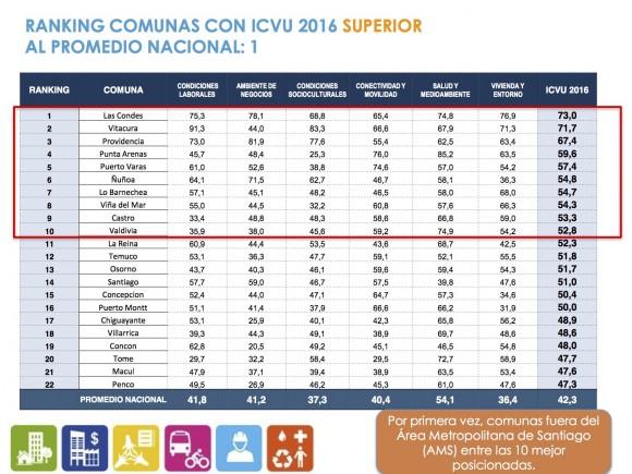 Fuente: Informe ICVU 2016
