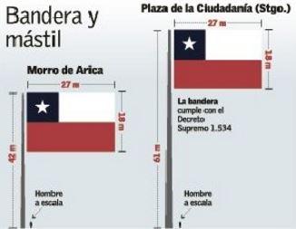 Morro de arica tendr la bandera chilena m s grande en for Medida de baneras