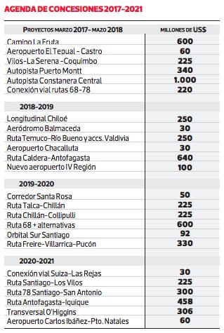 proyectos agenda de concesiones