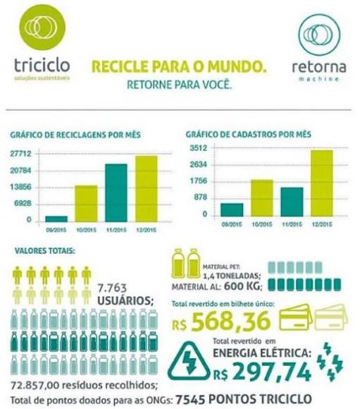 © Cortesía de Triciclo Soluciones Sustentables