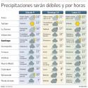 lluvias ciudades chile