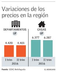precios viviendas region antofagasta