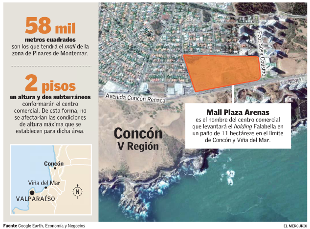 proyecto mall concon