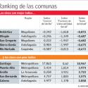 ranking delincuencia comunas
