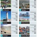 Chile costo de vida por ciudades