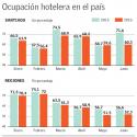 Ocupacion hotelera en Chile