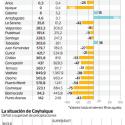 Mega sequía zona sur y austral de Chile