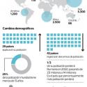 Demografia por continentes