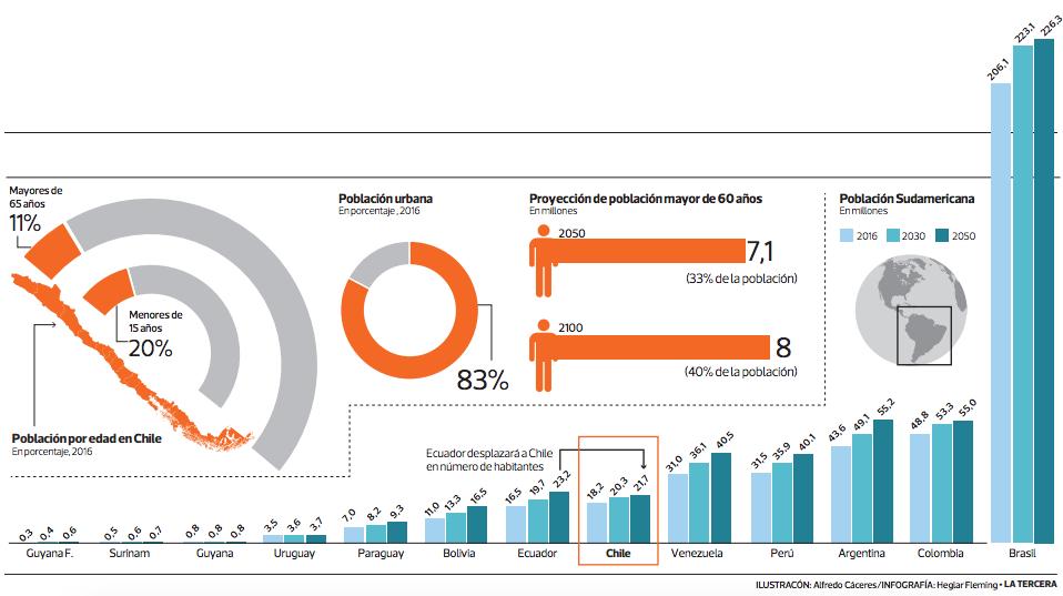 Demografia Chile 2050