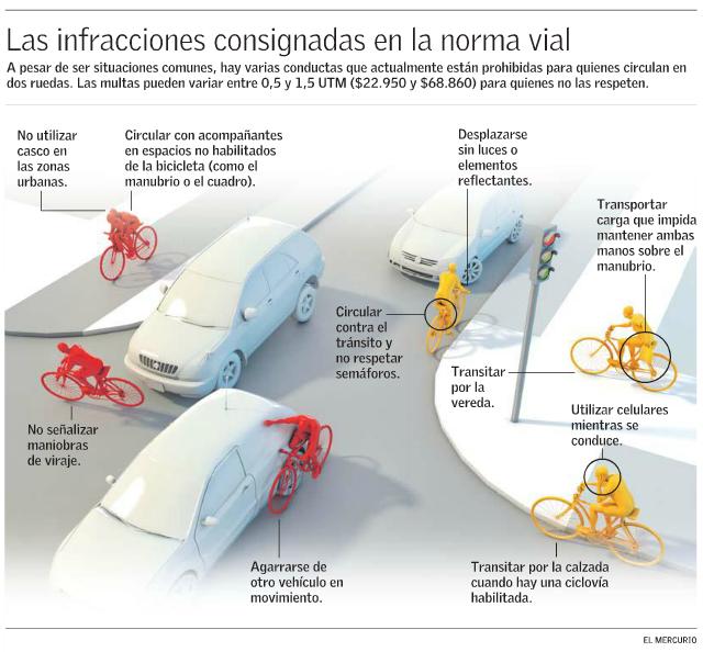 Ley de Transito ciclistas