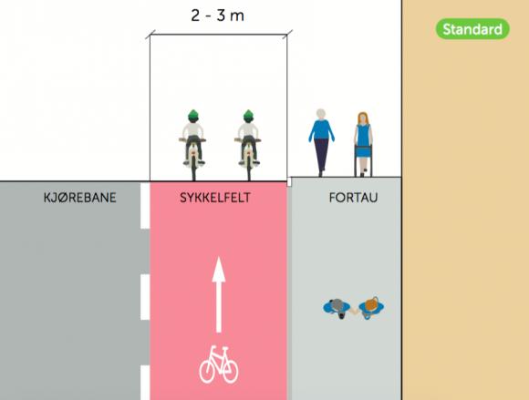 """Propuesta Estándar de Ciclovía. Fuente: Informe """"Estándar para facilitar la bicicleta en Oslo""""."""