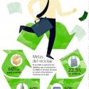 Metas reciclaje Chile Ley Extendida al Productor