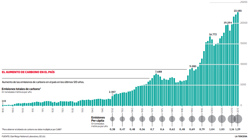 Aumento emisiones de carbono Chile