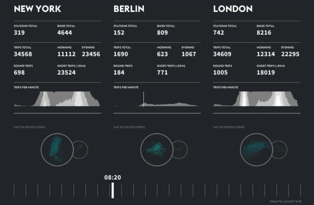 Comparación de viajes © cf. city flows