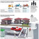Propuesta nueva normativa motos Chile