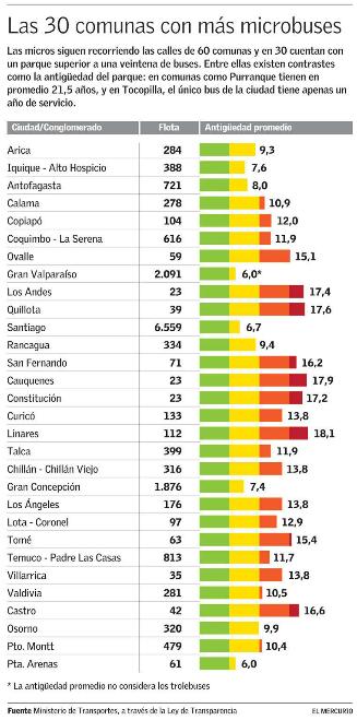 buses publicos chile