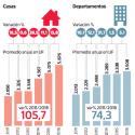 Precios de viviendas