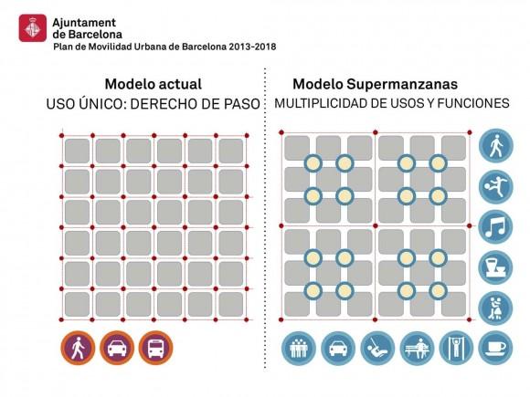 Fuente: Plan de Movilidad Urbana de Barcelona PMU 2013 - 2018. © Ayuntamiento de Barcelona