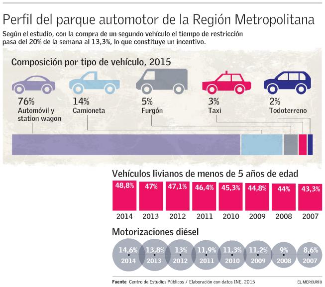 Parque Automotor RM