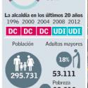 Municipales Valparaiso 2016