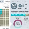 Municipales 2016 Providencia