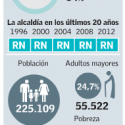 Municipales 2016 Nunoa