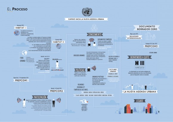 El Proceso Habitat ONU Naciones Unidas