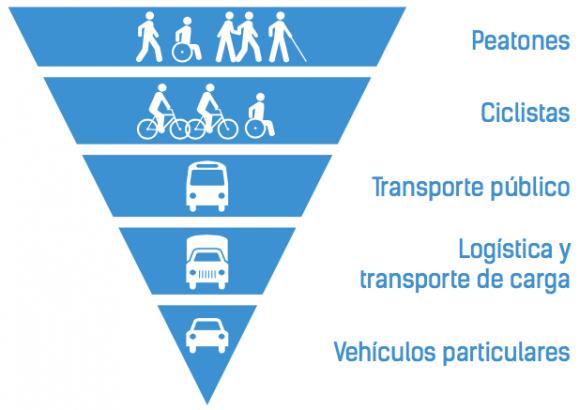 Pirámide de Jerarquía de Movilidad Urbana. Fuente: Plan Integral de Movilidad Urbana