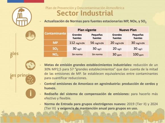 Fuente: Plan de Prevención y Descontaminación Atmosférica por 2.5, Región Metropolitana