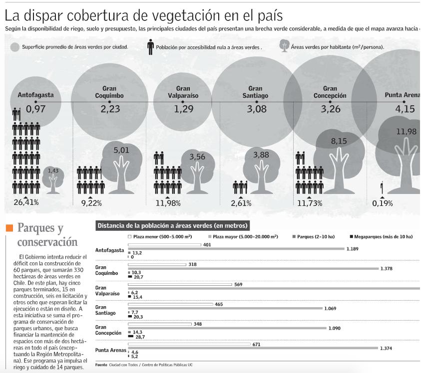 areas verdes ciudades chile