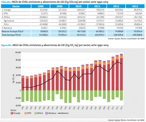 Fuente: Segundo Informe Bienal de Actualización de Chile sobre Cambio Climático.