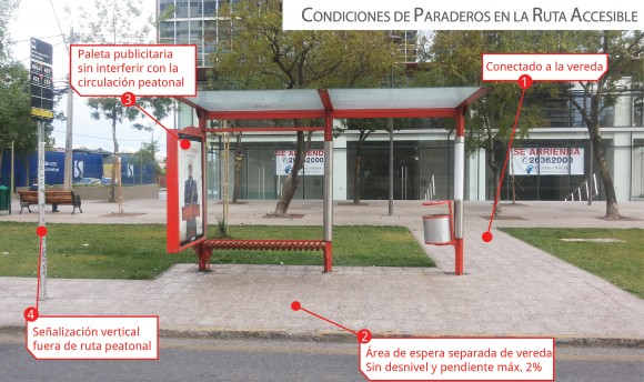 Imagen que ilustra algunas de las condiciones accesibles que deben considerar los paraderos. En especial destacamos la uniformidad que debe existir entre las alturas bus y paradero, para posibilitar cumplimiento del máximo del 12% de pendiente en la rampa de acceso al bus.