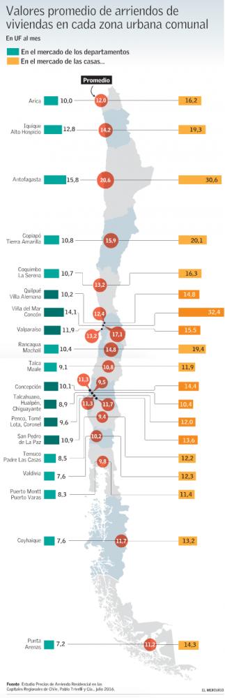 Valores arriendos propiedades Chile