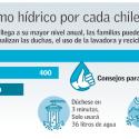 Consumo agua Chile