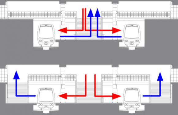 Estación modular por fases: Andén central (arriba), Andén mixto (abajo). Flujo peatonal de acceso (rojo) y egreso (azul) / Fuente: Ariel López