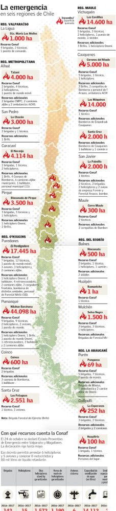 Incendios forestales Chile