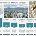 Terrenos caros Santiago