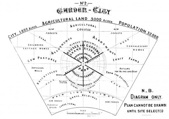 """Esquema de 'Ciudad Jardín' presentado por Ebenezer Howard en """"Ciudades Jardín del Mañana"""". Image © Ebenezer Howard"""
