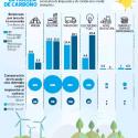 cambios huella de carbono 1