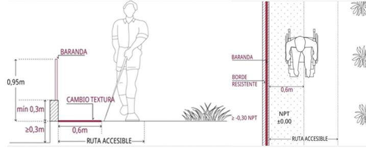 """Fuente: """"Síntesis comentada y dibujada"""", Corporación Ciudad Accesible."""