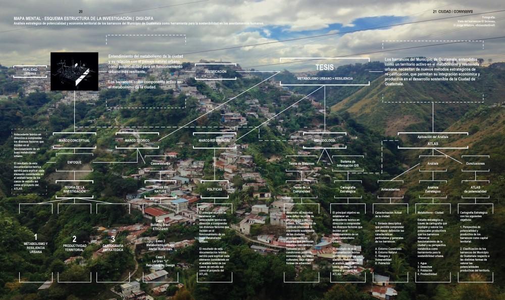 Mapa Mental. Esquema Estructura de la Investigación. Cortesía Taller ACÁ para Plataforma Urbana.