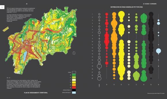 Distribución de Zonas Generales POT por Zona. Cortesía Taller ACÁ para Plataforma Urbana.