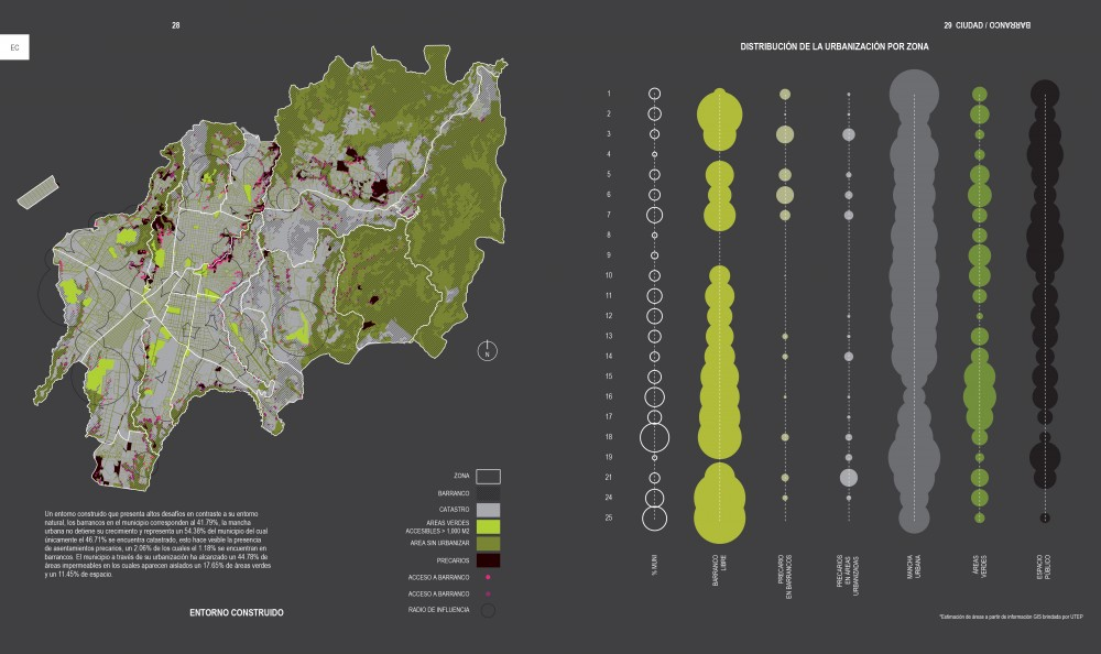 Distribución de la Urbanización por Zona. Cortesía Taller ACÁ para Plataforma Urbana.