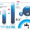 Demanda de agua Chile