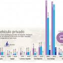 Medios de transporte Santiago