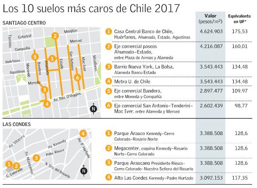 Suelos mas caros de Chile 2017