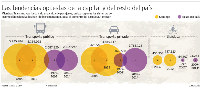 Viajes transporte publico