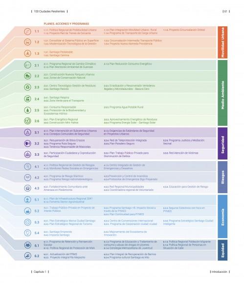 Planes, Acciones y Programas de la Estrategia de Resiliencia de Santiago. Fuente informe.