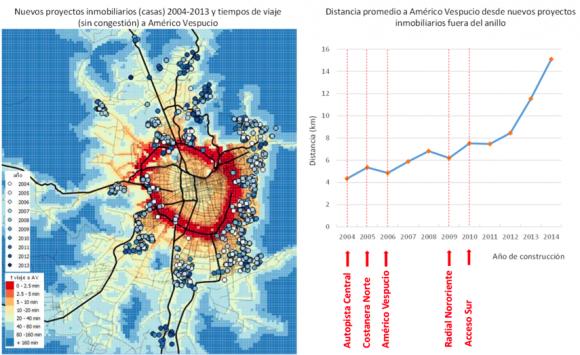 Figura 2: Evolución de la localización de nuevos proyectos inmobiliarios en áreas de expansión y su relación con la construcción de autopistas urbanas. Fuente: elaboración propia a partir de datos recolectados en Cox y Hurtubia (2016).